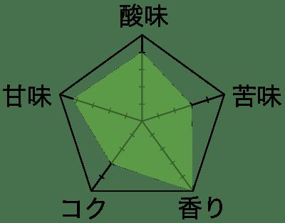 豆ペンタゴン『土居珈琲カプラミ』