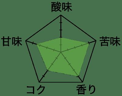 コーヒー豆チャート『土居珈琲 グァテマラ アティトラン・ブルーレイク』