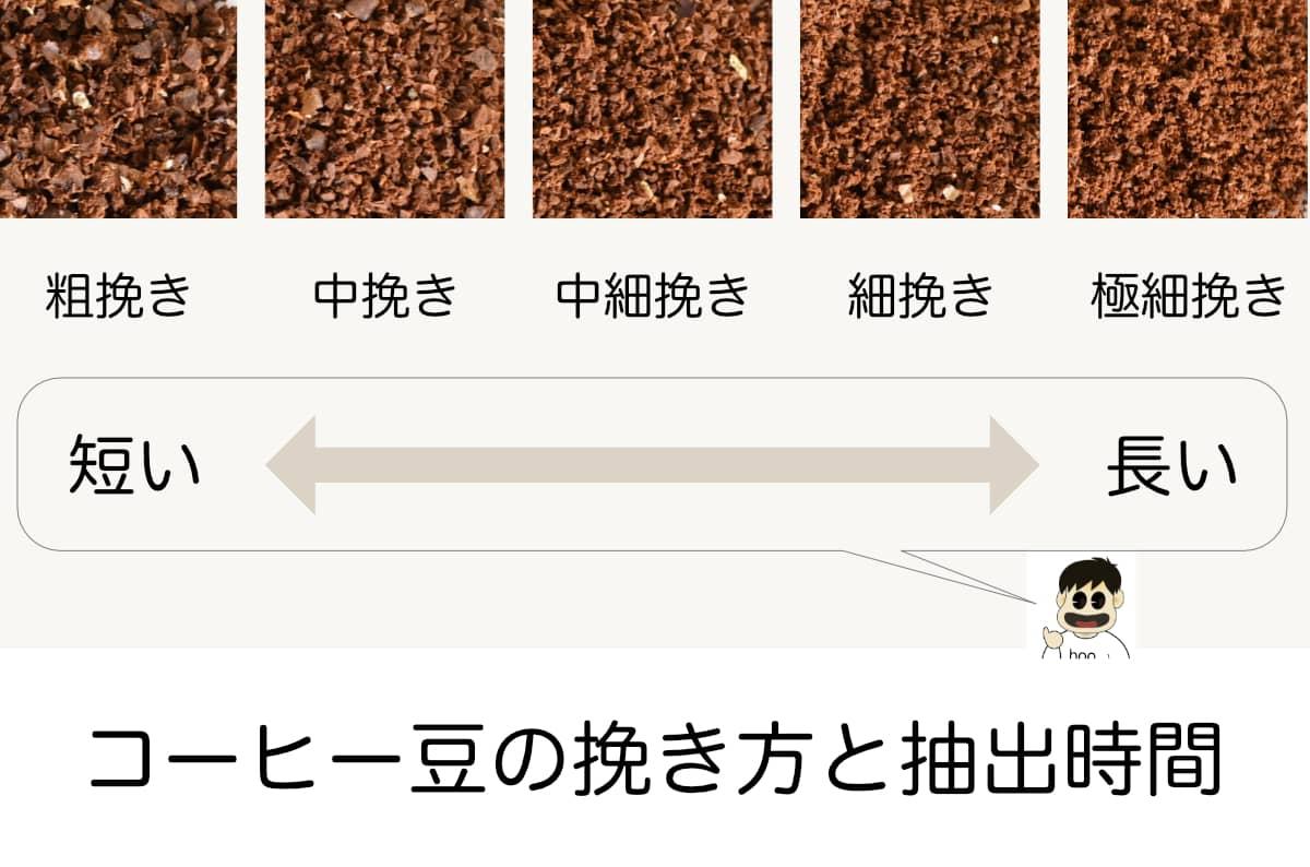 コーヒー豆の挽き方 抽出時間 粗い 早い 細かい 遅い