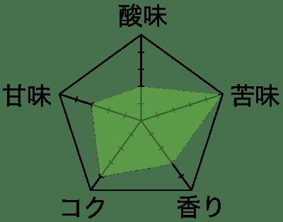 コーヒー豆チャート『堀口珈琲ブレンド#7』6種お試しセット ネットショップ限定