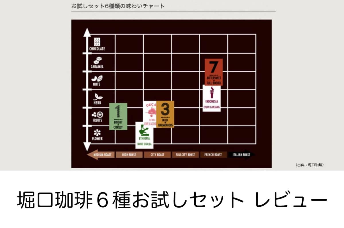 堀口珈琲ブレンド#7 6種お試しセット ネットショップ限定